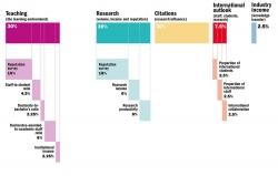 مناسبترین دانشگاههای جهان در سال 2020 | مجله سلامت یاثار